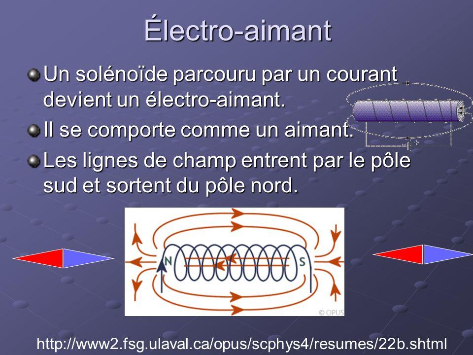 Électro-aimant Un solénoïde parcouru par un courant devient un électro-aimant. Il se comporte comme un aimant.