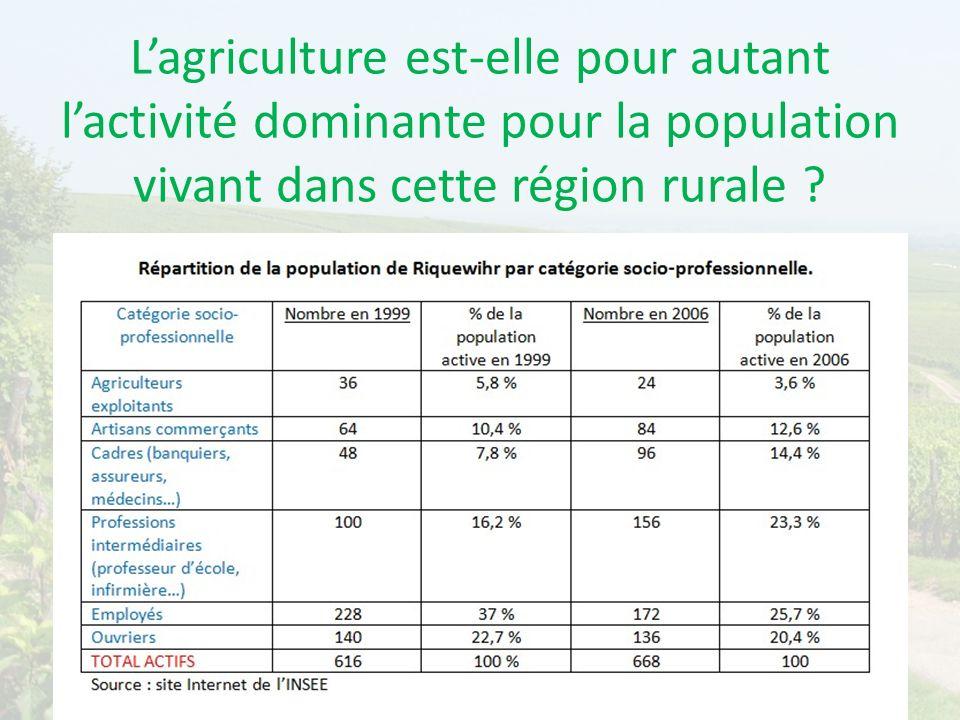 L'agriculture est-elle pour autant l'activité dominante pour la population vivant dans cette région rurale