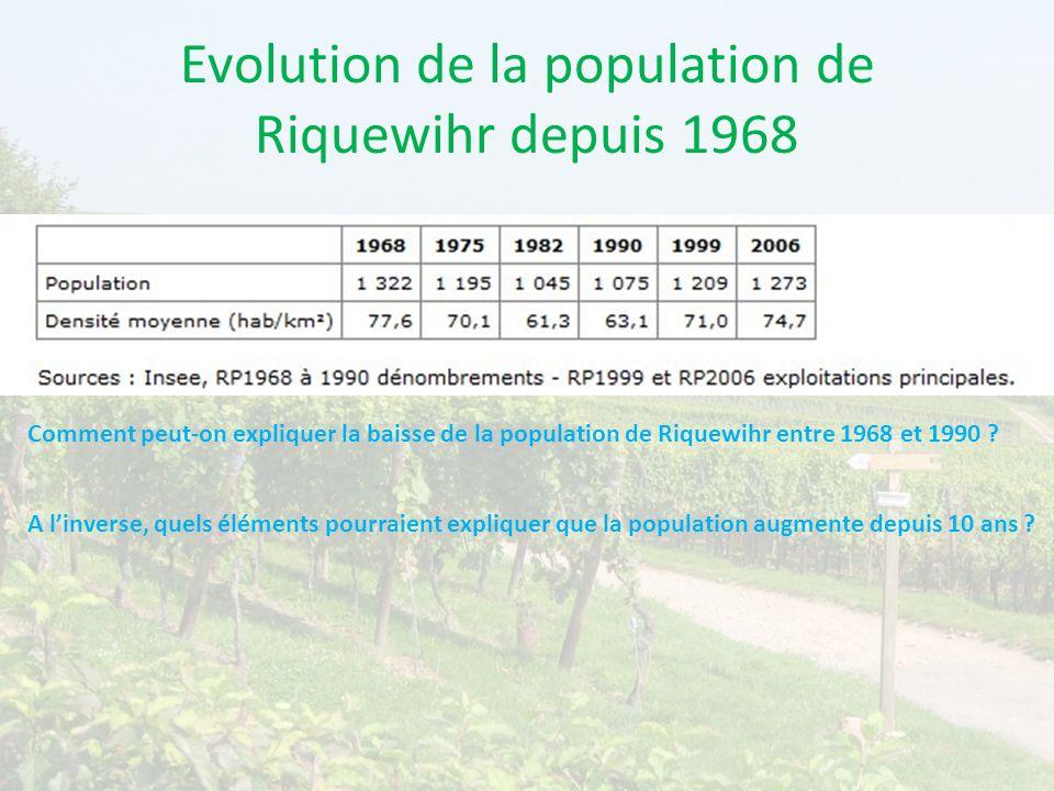 Evolution de la population de Riquewihr depuis 1968