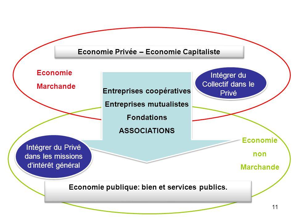 Economie Privée – Economie Capitaliste