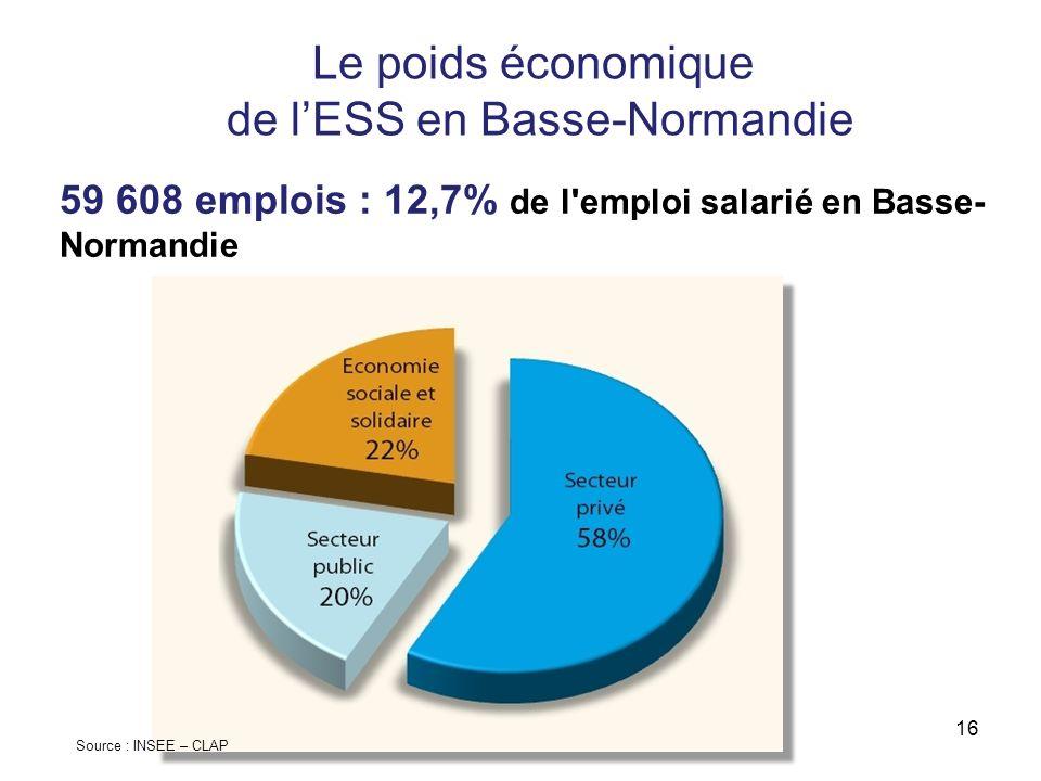 Le poids économique de l'ESS en Basse-Normandie
