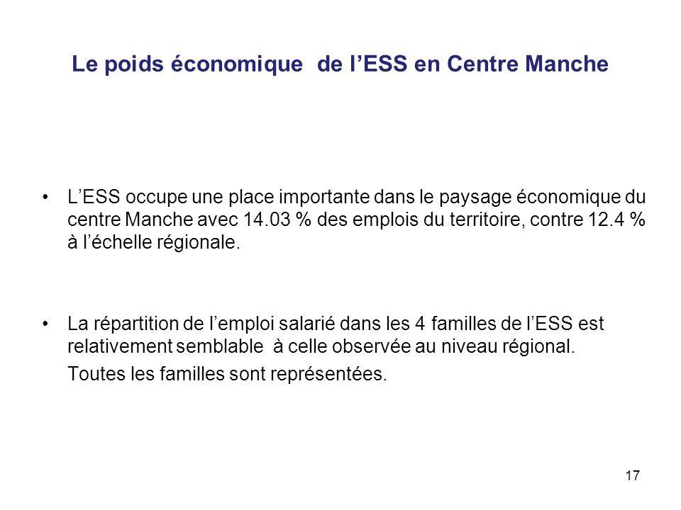 Le poids économique de l'ESS en Centre Manche