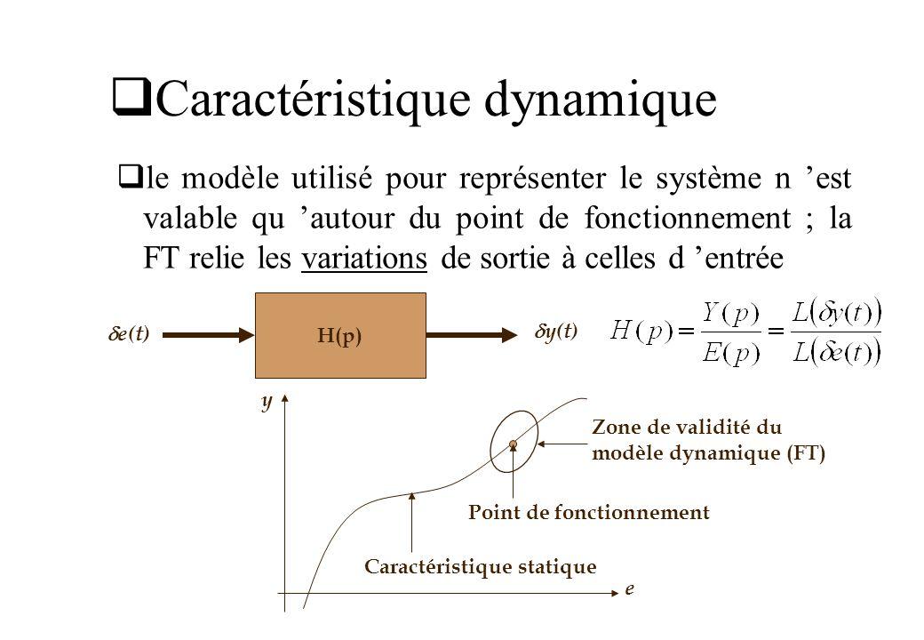 Caractéristique dynamique