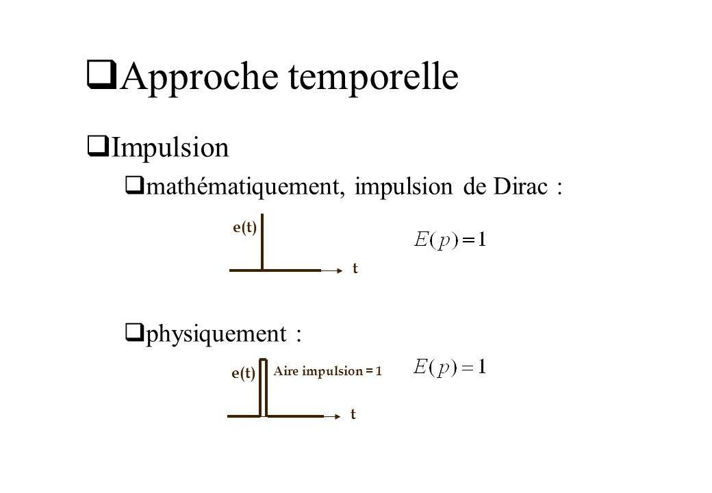 Approche temporelle Impulsion mathématiquement, impulsion de Dirac :