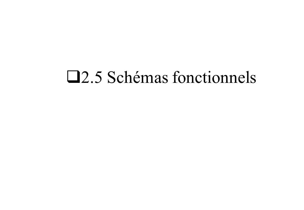 2.5 Schémas fonctionnels