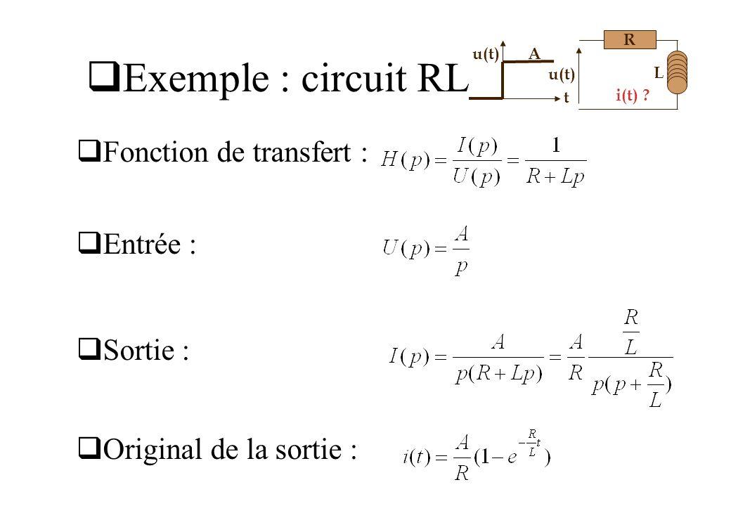 Exemple : circuit RL Fonction de transfert : Entrée : Sortie :