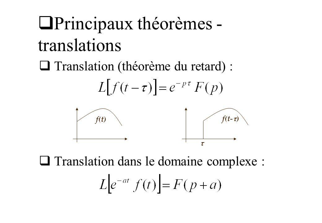 Principaux théorèmes - translations