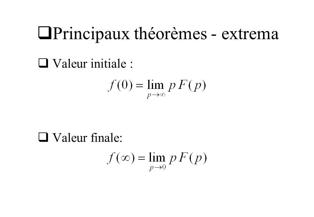 Principaux théorèmes - extrema