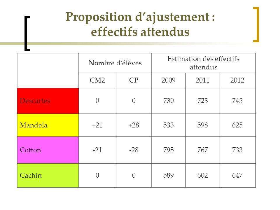 Proposition d'ajustement : effectifs attendus