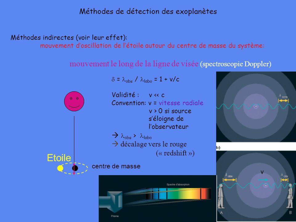 Méthodes de détection des exoplanètes