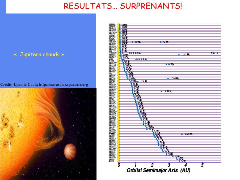 RESULTATS… SURPRENANTS!