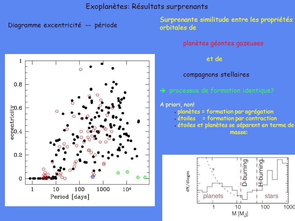 Exoplanètes: Résultats surprenants