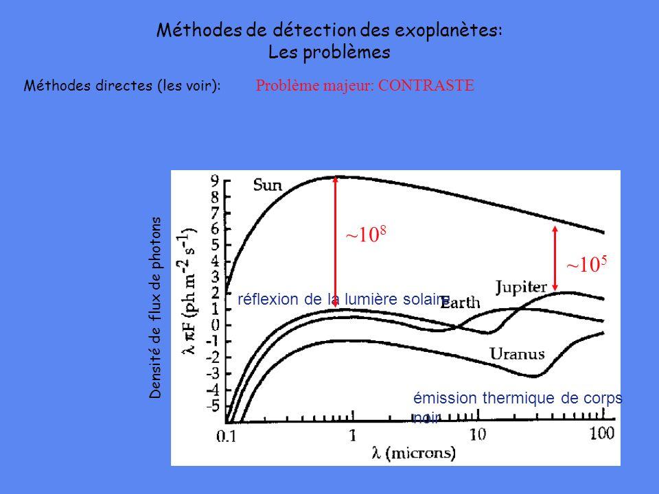 Méthodes de détection des exoplanètes: Les problèmes