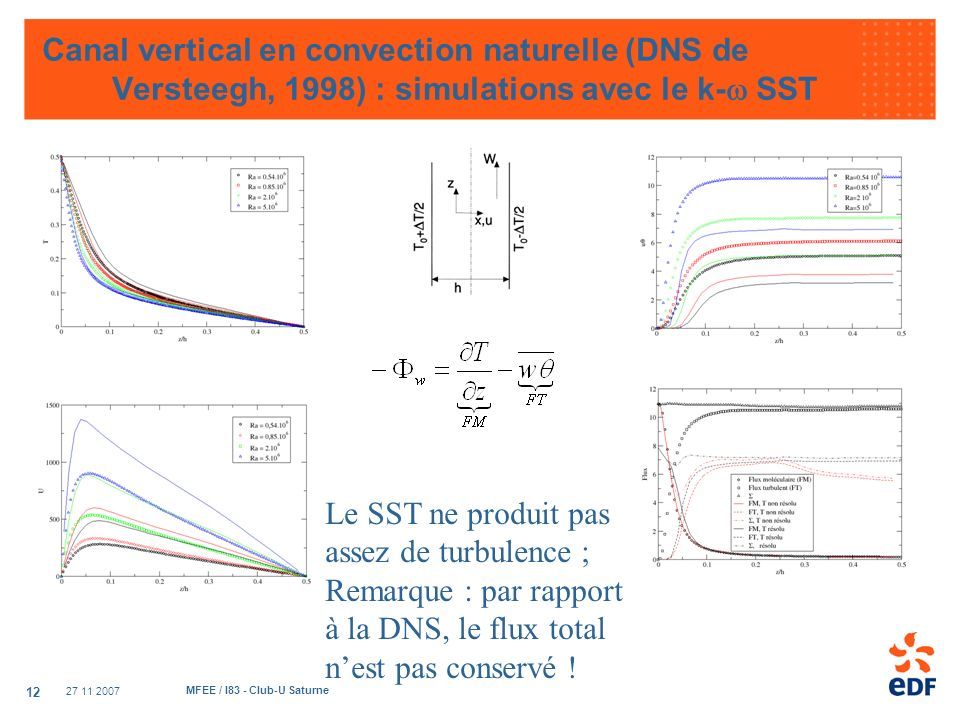 Canal vertical en convection naturelle (DNS de Versteegh, 1998) : simulations avec le k-w SST