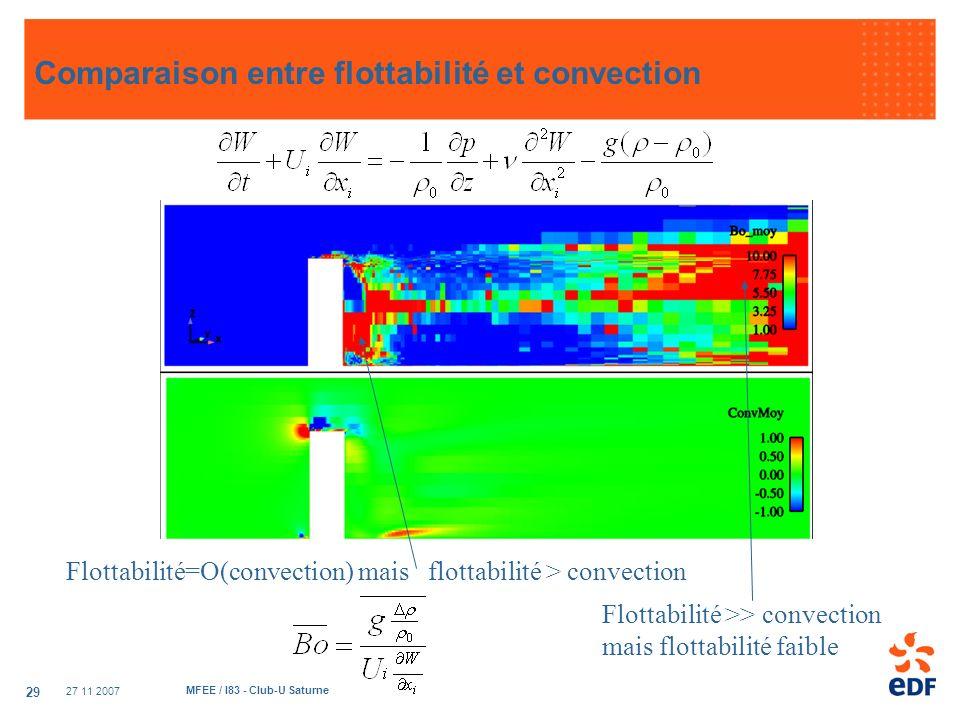 Comparaison entre flottabilité et convection