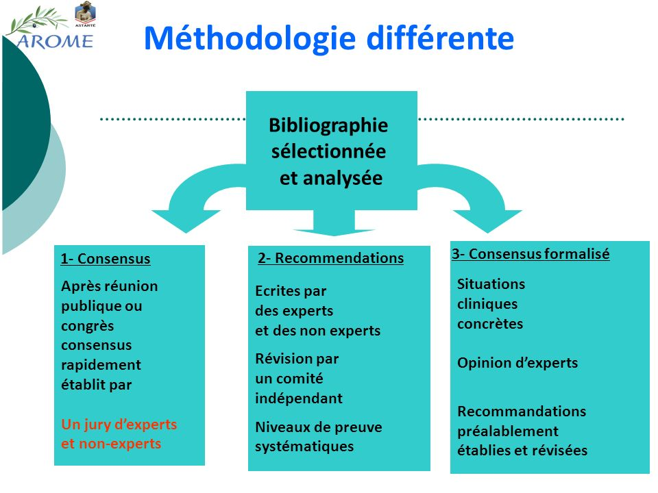 Méthodologie différente