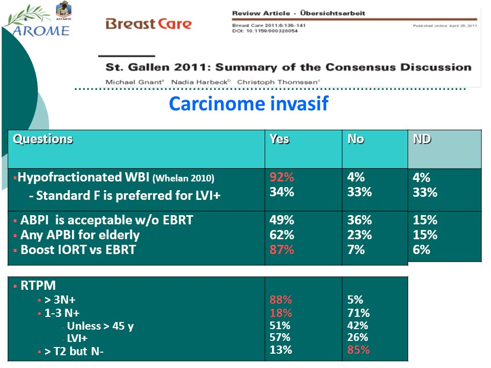 Carcinome invasif Questions Yes No Hypofractionated WBI (Whelan 2010)