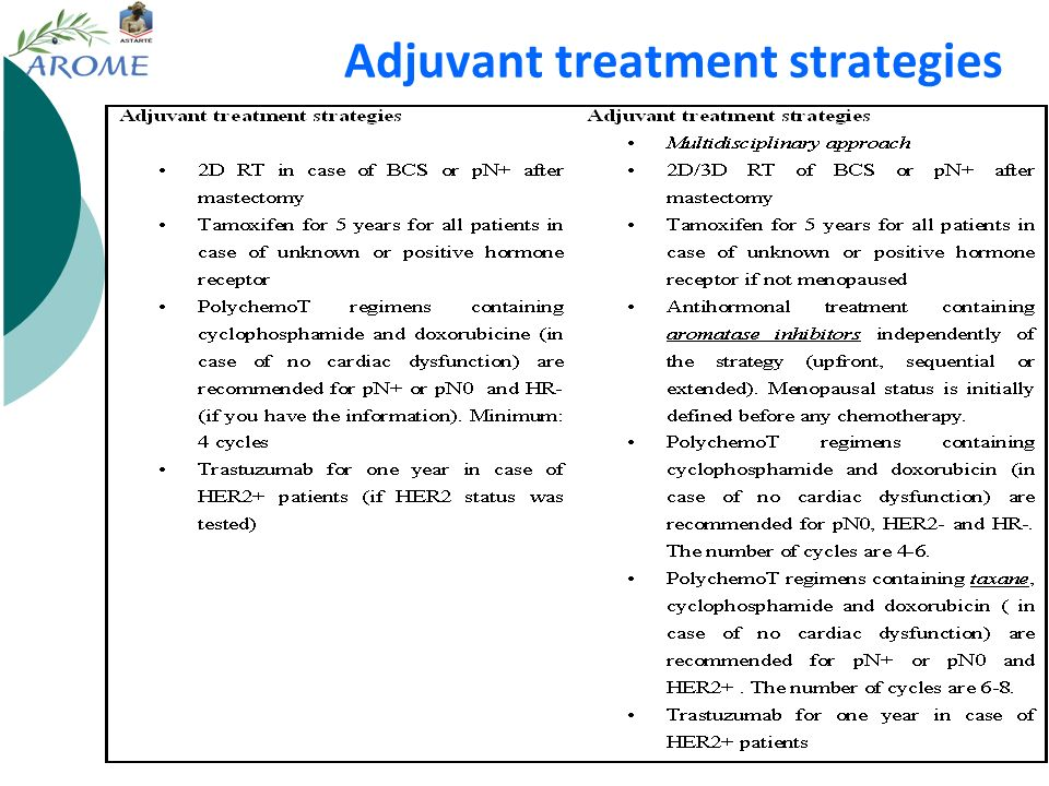 Adjuvant treatment strategies