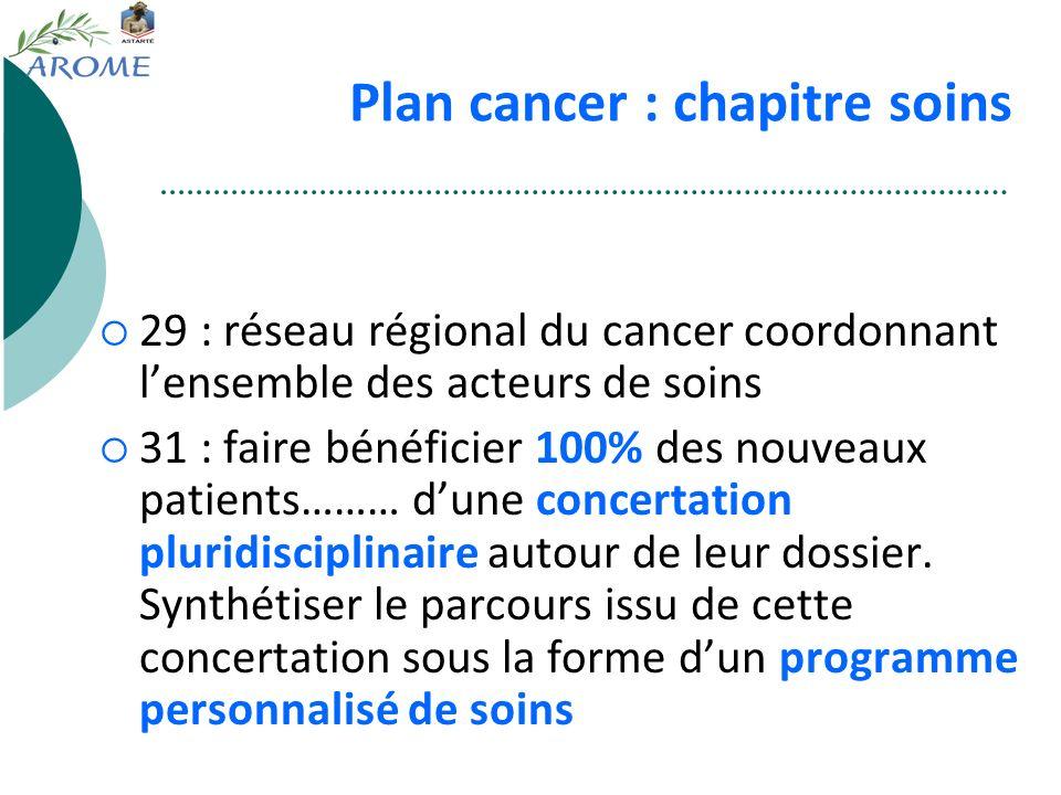 Plan cancer : chapitre soins