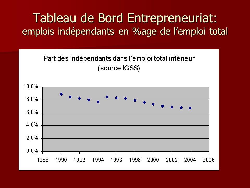 Tableau de Bord Entrepreneuriat: emplois indépendants en %age de l'emploi total