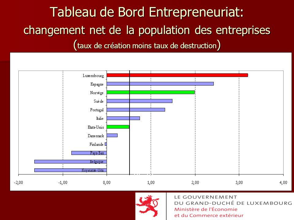 Tableau de Bord Entrepreneuriat: changement net de la population des entreprises (taux de création moins taux de destruction)