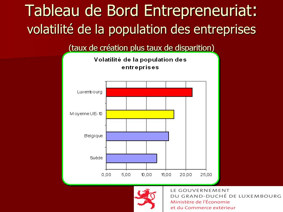 Tableau de Bord Entrepreneuriat: volatilité de la population des entreprises (taux de création plus taux de disparition)