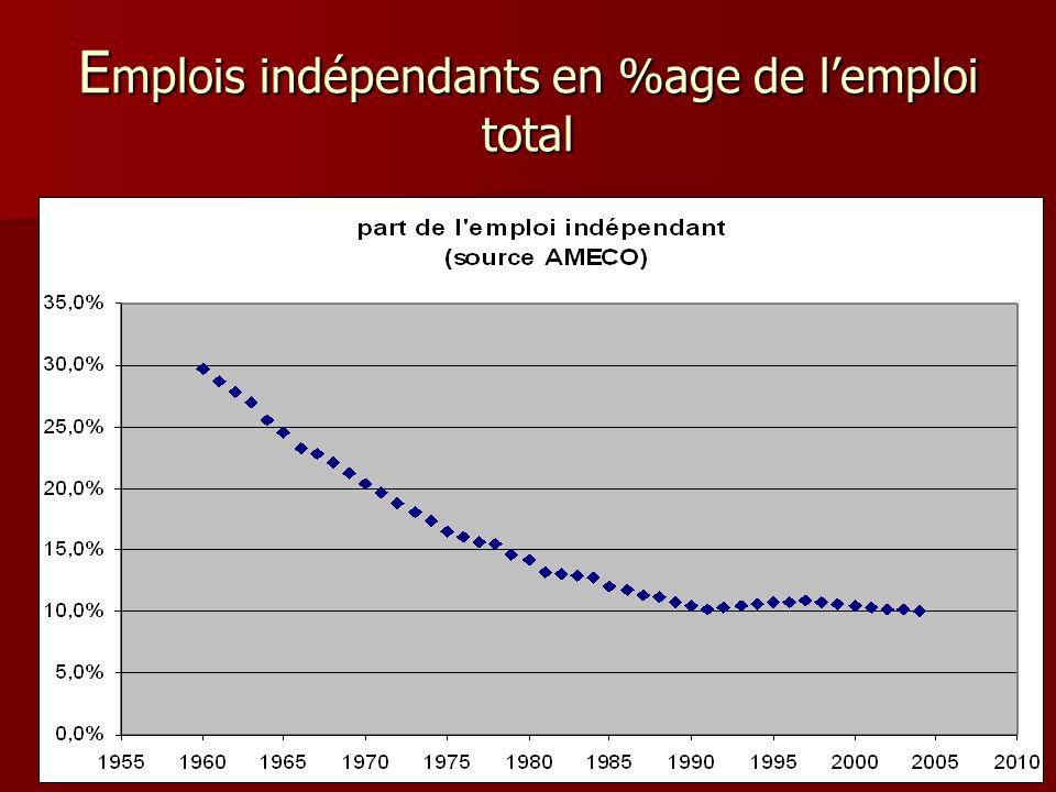 Emplois indépendants en %age de l'emploi total