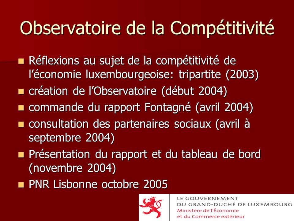 Observatoire de la Compétitivité