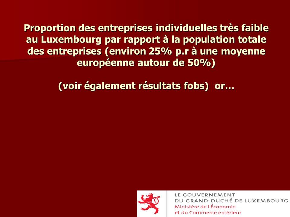 Proportion des entreprises individuelles très faible au Luxembourg par rapport à la population totale des entreprises (environ 25% p.r à une moyenne européenne autour de 50%) (voir également résultats fobs) or…
