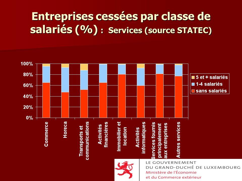 Entreprises cessées par classe de salariés (%) : Services (source STATEC)