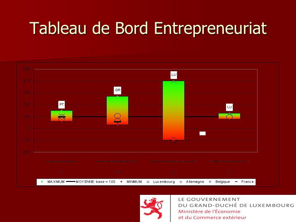 Tableau de Bord Entrepreneuriat
