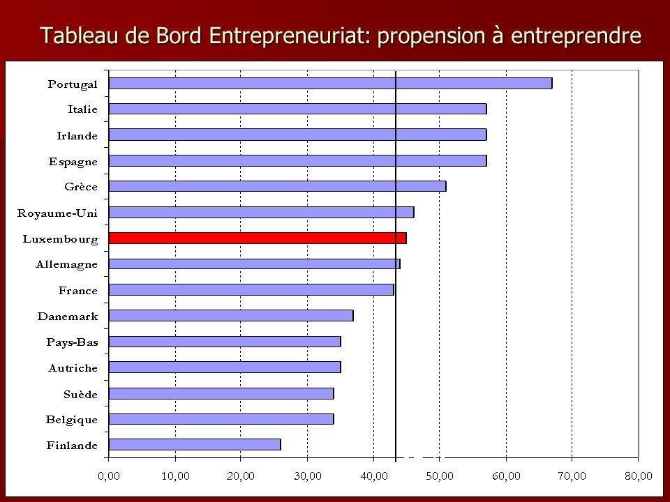 Tableau de Bord Entrepreneuriat: propension à entreprendre