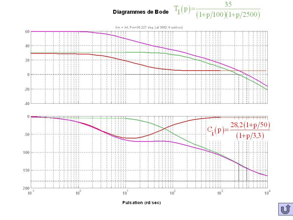 Bodes T1(p) Co NC et C Correcteur PI 28,2(1+p(50)-1)sur 1+psur3.3