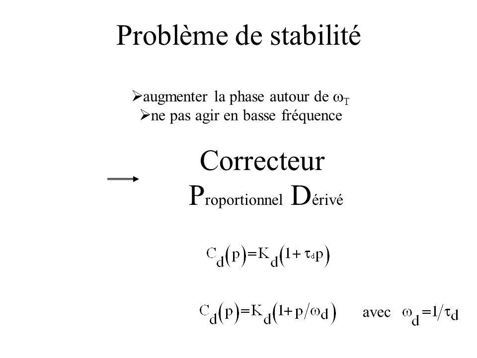 Problème de stabilité Correcteur Proportionnel Dérivé