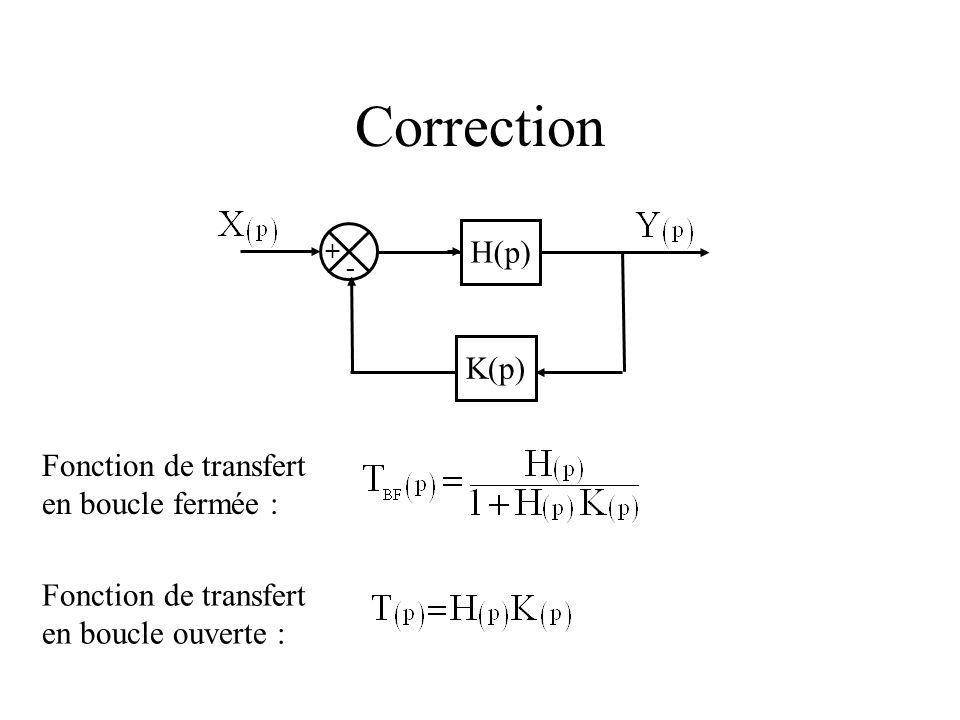 Correction H(p) K(p) Fonction de transfert en boucle fermée :