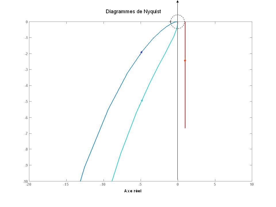 Correcteur dérivé Kd=1 wd=15000 Nyquist