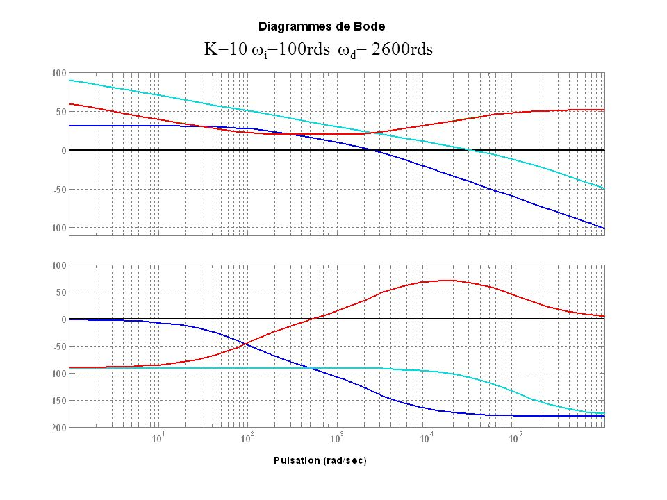 K=10 wi=100rds wd= 2600rds PID + T1(p) P=10 I=1000 D=3,8e-3 N=100000