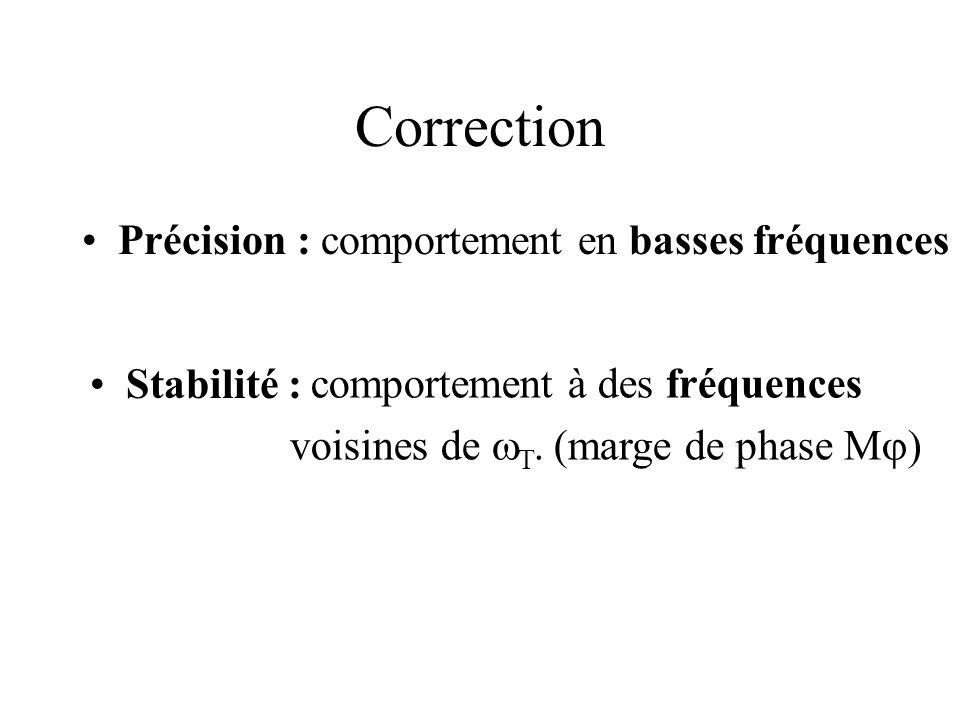 Correction Précision : comportement en basses fréquences Stabilité :