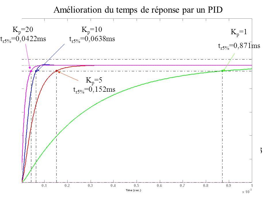 Réponses indicielles PID + T1(p)