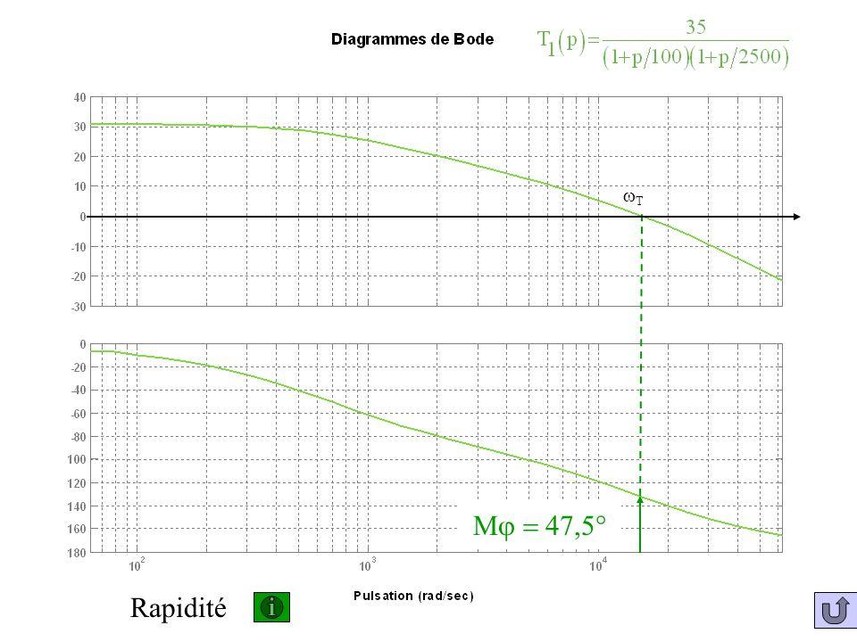 wT Mj = 47,5° Rapidité