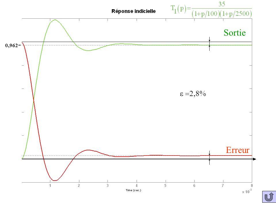 Sortie 0,962 e =2,8% Erreur
