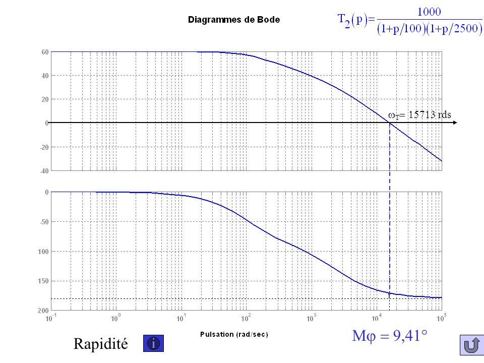 wT= 15713 rds Mj = 9,41° Rapidité