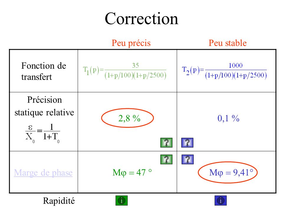 Précision statique relative