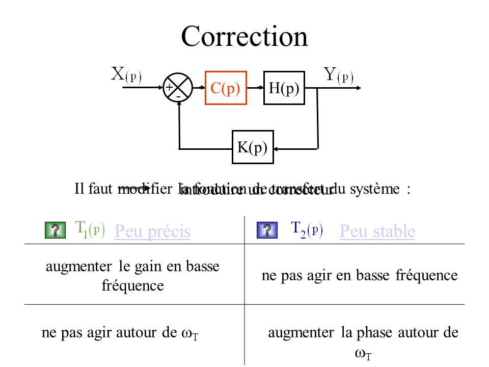 Correction Peu précis Peu stable H(p) K(p) C(p)