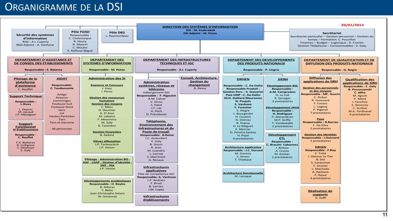 Organigramme de la DSI