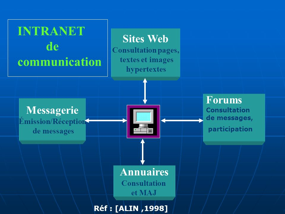INTRANET de communication Sites Web Forums Messagerie Annuaires