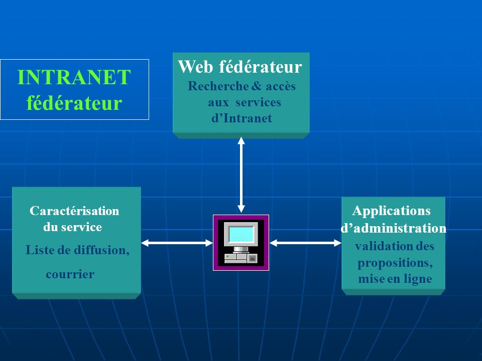 INTRANET fédérateur Web fédérateur Applications d'administration