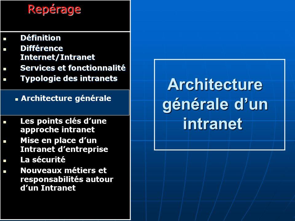Architecture générale d'un intranet