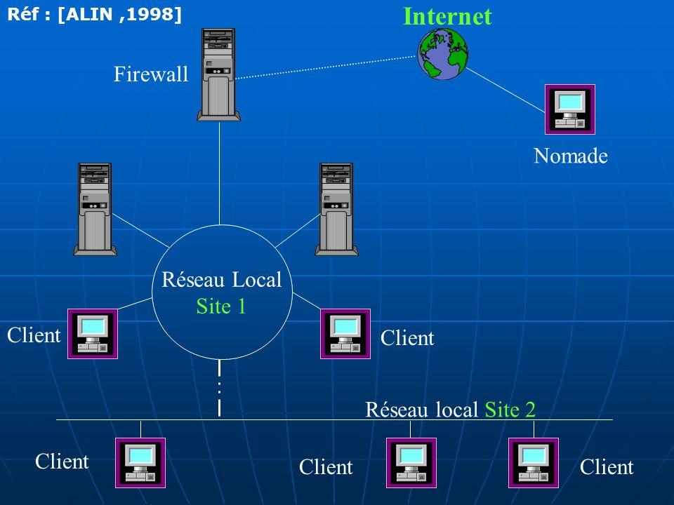 Internet Firewall Nomade Réseau Local Site 1 Client Client