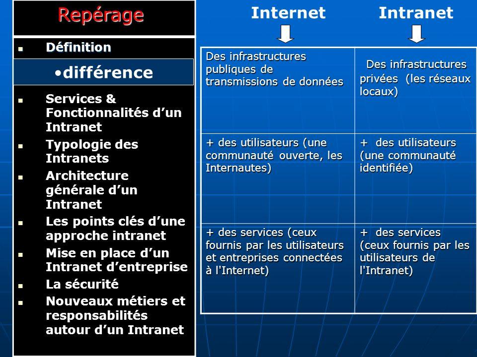 Des infrastructures privées (les réseaux locaux)